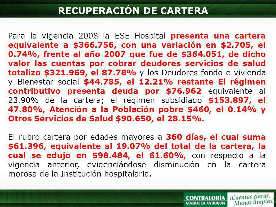 RECUPERACIÓN DE CARTERA Para la vigencia 2008 la ESE Hospital presenta una cartera equivalente a $366.756, con una variación en $2.705, el 0.74%, frente al año 2007 que fue de $364.051, de dicho valor las cuentas por cobrar deudores servicios de salud totalizo $321.969, el 87.78% y los Deudores fondo e vivienda y Bienestar social $44.785, el 12.21% restante El régimen contributivo presenta deuda por $76.962 equivalente al 23.90% de la cartera; el régimen subsidiado $153.897, el 47.80%, Atención a la Población pobre $460, el 0.14% y Otros Servicios de Salud $90.650, el 28.15%.