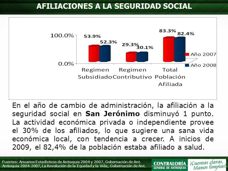 AFILIACIONES A LA SEGURIDAD SOCIAL En el año de cambio de administración, la afiliación a la seguridad social en San Jerónimo disminuyó 1 punto. La ac