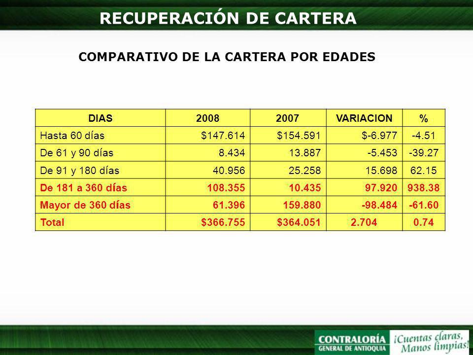 RECUPERACIÓN DE CARTERA COMPARATIVO DE LA CARTERA POR EDADES DIAS20082007VARIACION% Hasta 60 d í as $147.614$154.591$-6.977-4.51 De 61 y 90 d í as 8.4