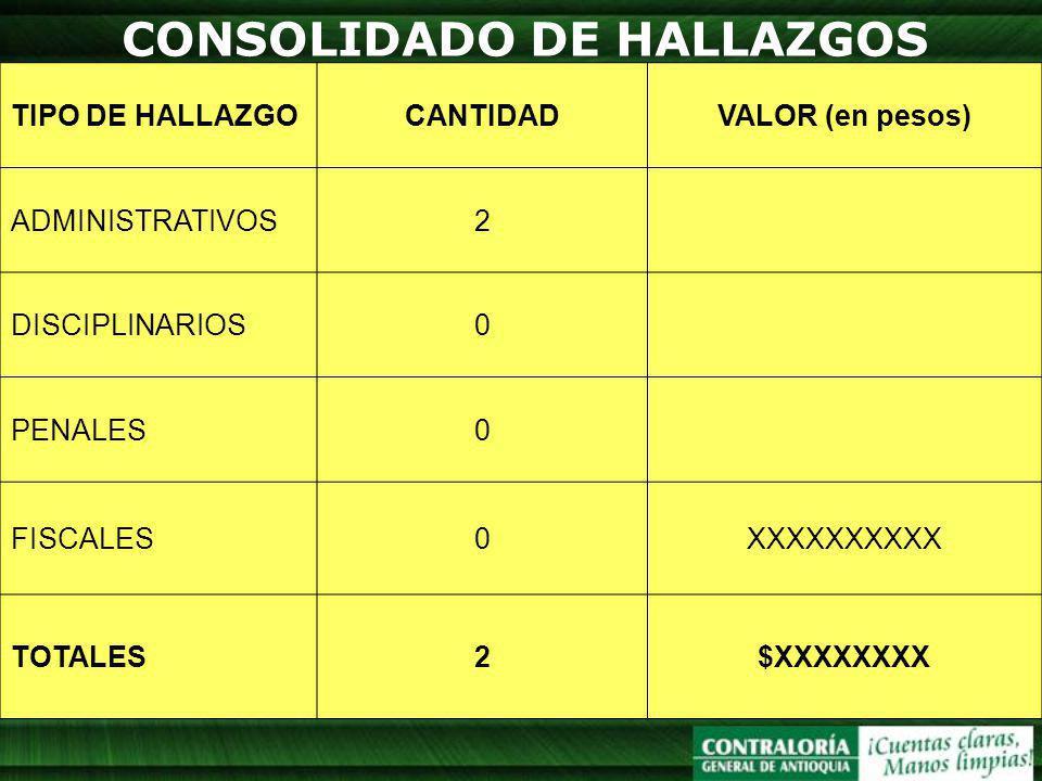CONSOLIDADO DE HALLAZGOS TIPO DE HALLAZGOCANTIDADVALOR (en pesos) ADMINISTRATIVOS2 DISCIPLINARIOS0 PENALES0 FISCALES0XXXXXXXXXX TOTALES2$XXXXXXXX
