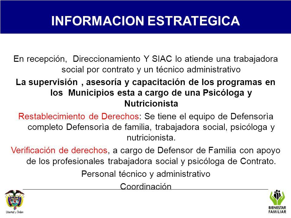 REGIONAL TOLIMA INFORMACION ESTRATEGICA En recepción, Direccionamiento Y SIAC lo atiende una trabajadora social por contrato y un técnico administrati