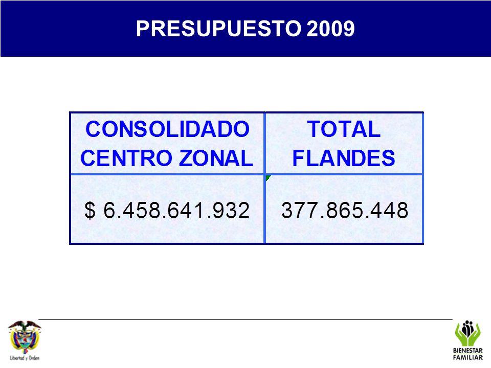 REGIONAL TOLIMA PRESUPUESTO 2009