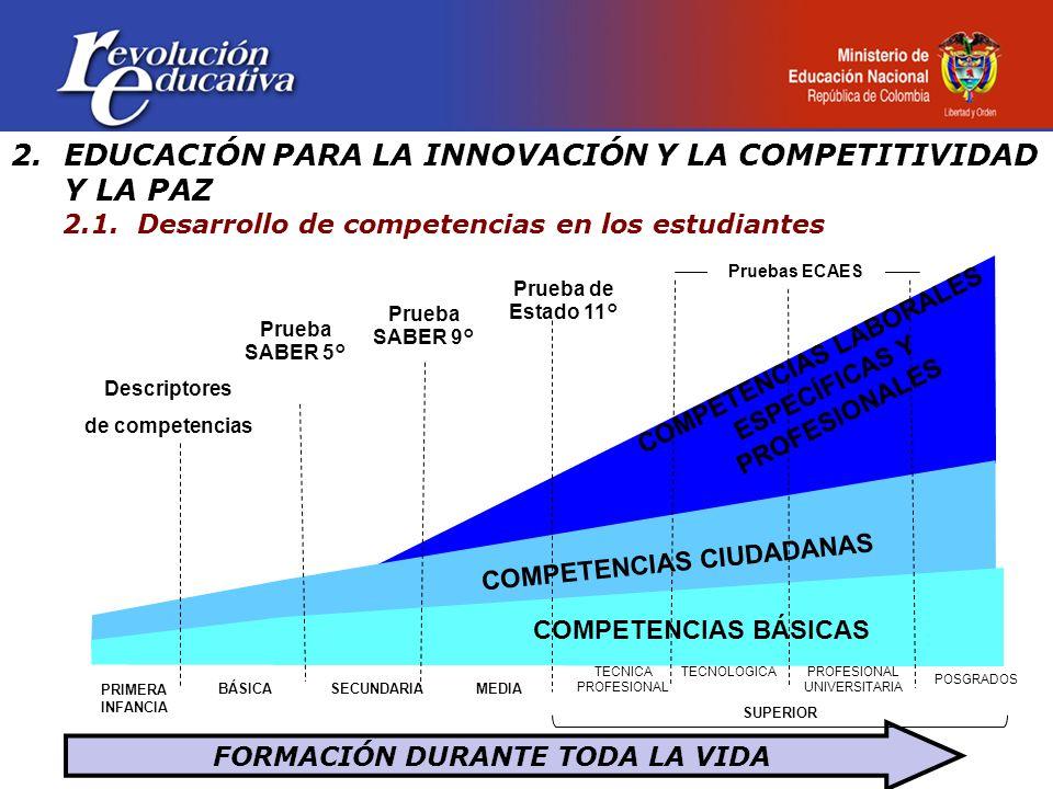 2.EDUCACIÓN PARA LA INNOVACIÓN Y LA COMPETITIVIDAD Y LA PAZ 2.1. Desarrollo de competencias en los estudiantes FORMACIÓN DURANTE TODA LA VIDA BÁSICASE