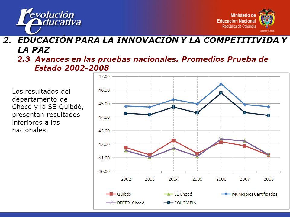 2.EDUCACIÓN PARA LA INNOVACIÓN Y LA COMPETITIVIDA Y LA PAZ 2.3 Avances en las pruebas nacionales. Promedios Prueba de Estado 2002-2008 Los resultados