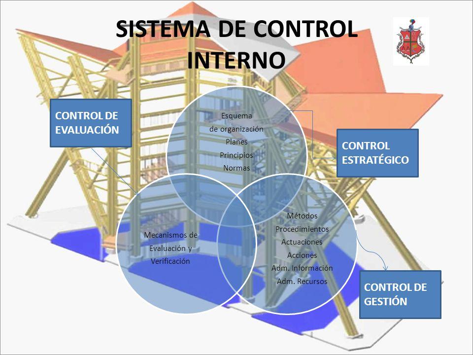 SISTEMA DE CONTROL INTERNO Esquema de organización Planes Principios Normas Métodos Procedimientos Actuaciones Acciones Adm. Información Adm. Recursos