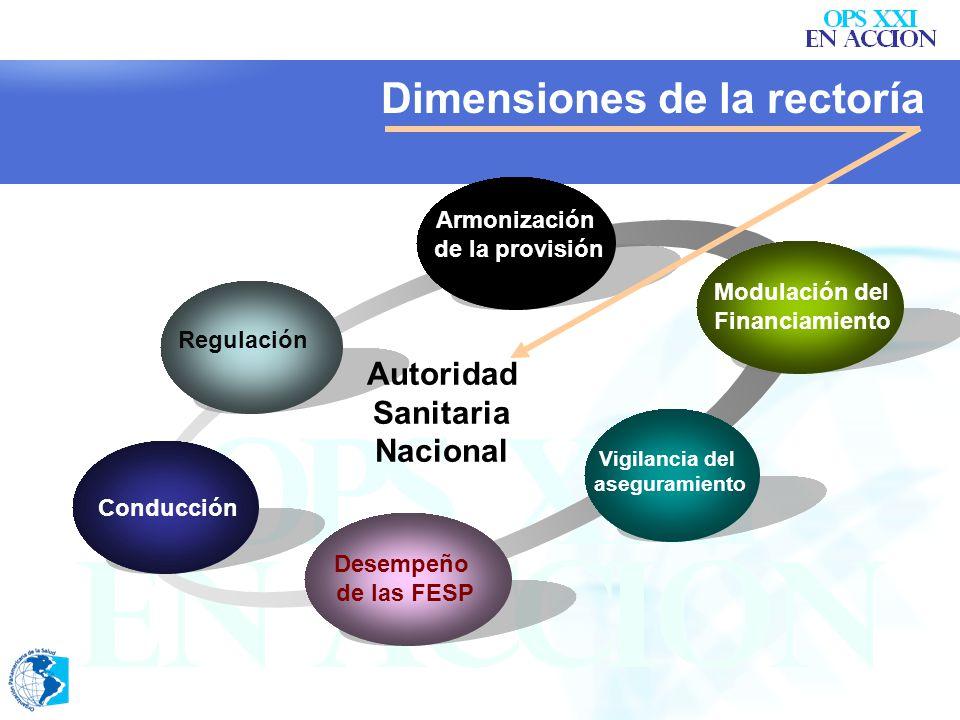 Regulación Armonización de la provisión Modulación del Financiamiento Vigilancia del aseguramiento Conducción Autoridad Sanitaria Nacional Dimensiones de la rectoría Desempeño de las FESP