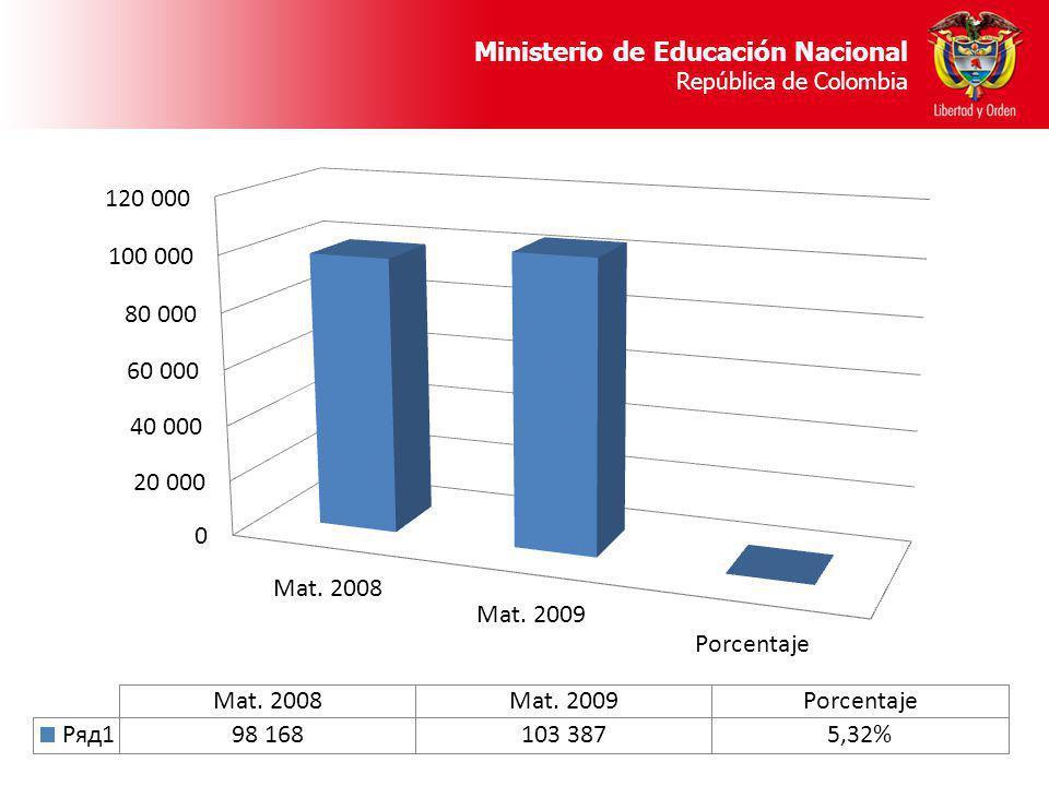 COMPARATIVO DE MATRÍCULA 2008 – 2009 POR MUNICIPIO