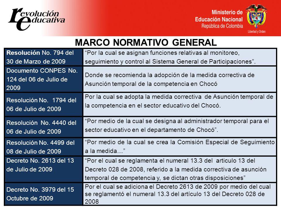 MARCO NORMATIVO GENERAL Ley 715 21 de diciembre de 2001
