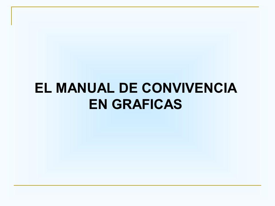 INTENCIONALIDAD El documento de El Manual de Convivencia en Gráficas, plantea algunos apartes de cada capítulo del manual de convivencia institucional expresamente en gráficas.