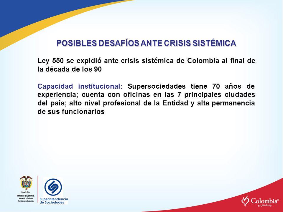 POSIBLES DESAFÍOS ANTE CRISIS SISTÉMICA Ley 550 se expidió ante crisis sistémica de Colombia al final de la década de los 90 Capacidad institucional: