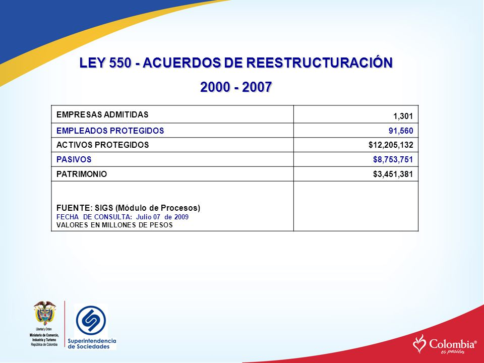 LEY 1116 - ACUERDOS DE REORGANIZACIÓN PERSONA NATURALES O JURIDICAS ACEPTADAS EN ACUERDO DE REORGANIZACION CIFRAS FINANCIERAS AL INICIO DEL PROCESO POR AÑO DEL ACUERDO ACUMULADO A JUNIO 30 DE 2009 Datos AÑO ACUERDONUMERO DE SOCIEDADESEMPLEADOSACTIVOSPASIVOS 2007825336,291,75334,299,824 2008443,358501,720,353376,501,449 2009291,919483,256,157367,356,318 TOTAL815,5301,021,268,263778,157,591 FUENTE: SIGS (MÓDULO DE PROCESOS) CIFRAS: en miles de pesos FECHA CONSULTA: Julio 07 DE 2009