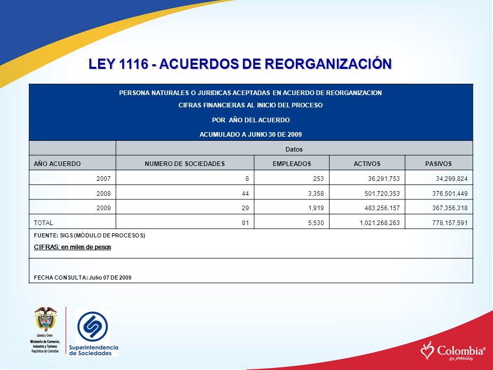LEY 1116 - ACUERDOS DE REORGANIZACIÓN PERSONA NATURALES O JURIDICAS ACEPTADAS EN ACUERDO DE REORGANIZACION CIFRAS FINANCIERAS AL INICIO DEL PROCESO PO