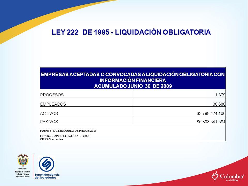 PERSONAS NATURALES O JURIDICAS ACEPTADAS O CONVOCADAS A LIQUIDACIÓN JUDICIAL CIFRAS FINANCIERAS AL INICIO DEL PROCESO ACUMULADO JUNIO 30 DE 2009 PROCESOS160 ACTIVOS$497.037.670 PASIVOS$645.545.971 EMPLEADOS1.661 FUENTE: SIGS (MÓDULO DE PROCESOS) FECHA CONSULTA: Julio 07 DE 2009 CIFRAS: en miles LEY 1116 – LIQUIDACIÓN JUDICIAL