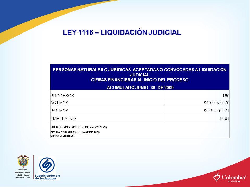 PERSONAS NATURALES O JURIDICAS ACEPTADAS O CONVOCADAS A LIQUIDACIÓN JUDICIAL CIFRAS FINANCIERAS AL INICIO DEL PROCESO ACUMULADO JUNIO 30 DE 2009 PROCE