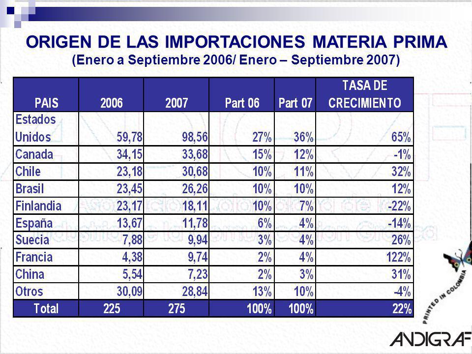 ORIGEN DE LAS IMPORTACIONES MATERIA PRIMA (Enero a Septiembre 2006/ Enero – Septiembre 2007)