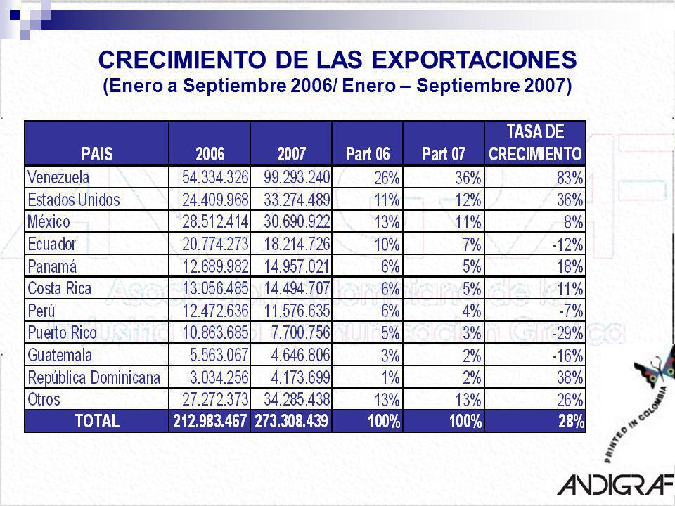 CRECIMIENTO DE LAS EXPORTACIONES (Enero a Septiembre 2006/ Enero – Septiembre 2007)
