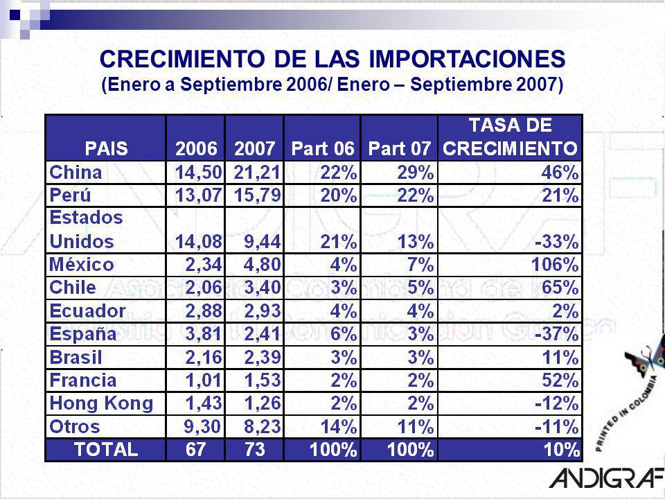CRECIMIENTO DE LAS IMPORTACIONES (Enero a Septiembre 2006/ Enero – Septiembre 2007)