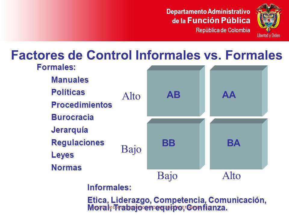 DIRECCIÓN DE CONTROL INTERNO Y RACIONALIZACIÓN DE TRÁMITES- DAFP Departamento Administrativo de la Función Pública República de Colombia Alto Bajo Alt