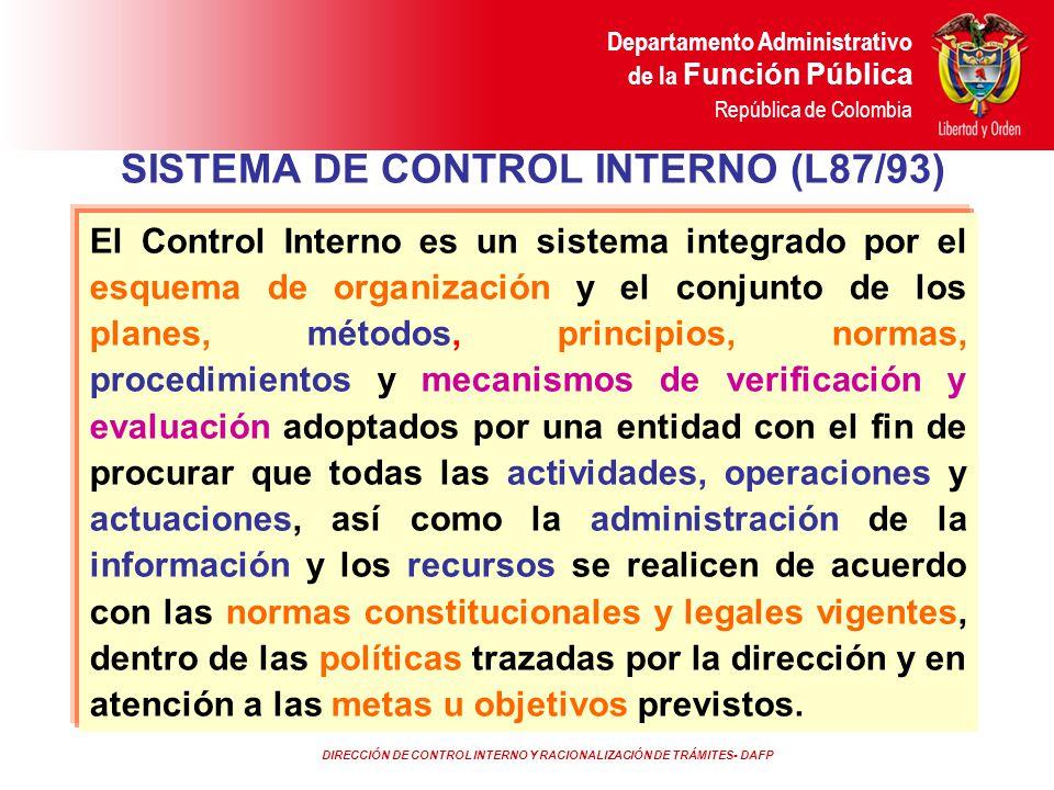 DIRECCIÓN DE CONTROL INTERNO Y RACIONALIZACIÓN DE TRÁMITES- DAFP Departamento Administrativo de la Función Pública República de Colombia ROLES Y RESPONSABILIDADES Informa en tiempo real los inconvenientes detectados COMITÉ DE COORDINACION DE CONTROL INTERNO GOBERNANTE O GERENTEPUBLICO NIVELDIRECTIVO SERVIDORESPUBLICOS JEFE DE CONTROL INTERNO Evaluador Independiente Responsabilidad De Implementar El SCI Establecer, Desarrollar y Mantener Diseñar Métodos y Procedimientos Aplicarlos Mide el Grado de Avance y Desarrollo del SCI