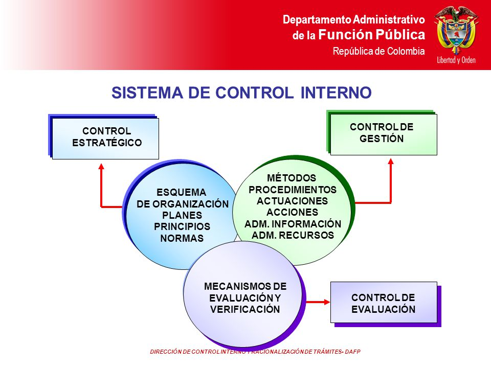DIRECCIÓN DE CONTROL INTERNO Y RACIONALIZACIÓN DE TRÁMITES- DAFP Departamento Administrativo de la Función Pública República de Colombia SISTEMA DE CO