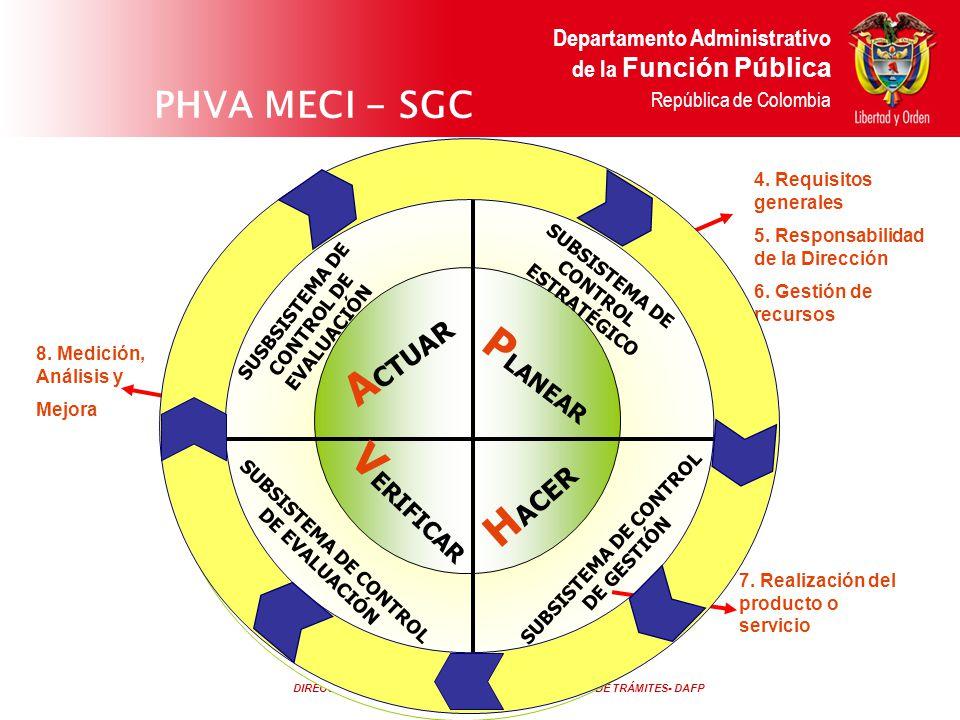 DIRECCIÓN DE CONTROL INTERNO Y RACIONALIZACIÓN DE TRÁMITES- DAFP Departamento Administrativo de la Función Pública República de Colombia PROPOSITO MECI 1000:2004 Proporciona una estructura para el control de la estrategia, la gestión y la evaluación en las entidades, con el fin de orientarlas hacia el cumplimiento de los objetivos institucionales y la contribución de estos a los fines esenciales del Estado.