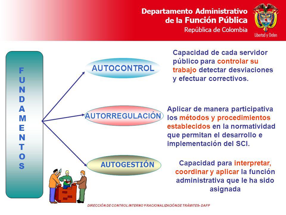 DIRECCIÓN DE CONTROL INTERNO Y RACIONALIZACIÓN DE TRÁMITES- DAFP Departamento Administrativo de la Función Pública República de Colombia MECI SGC DIREC.ESTRATÉGICODIREC.ESTRATÉGICO SUBSISTEMA CONTROL ESTRATÉGICO PRODUCTO Planes y Programas 5.Responsabilidad de la Dirección 5.3 Política de calidad 5.4.2 Planificación del sistema de calidad La misión y visión institucionales Objetivos institucionales Cronogramas, responsabilidades y metas Definición de indicadores 5.4 Planificación 7.1 Planificación del producto/servicio