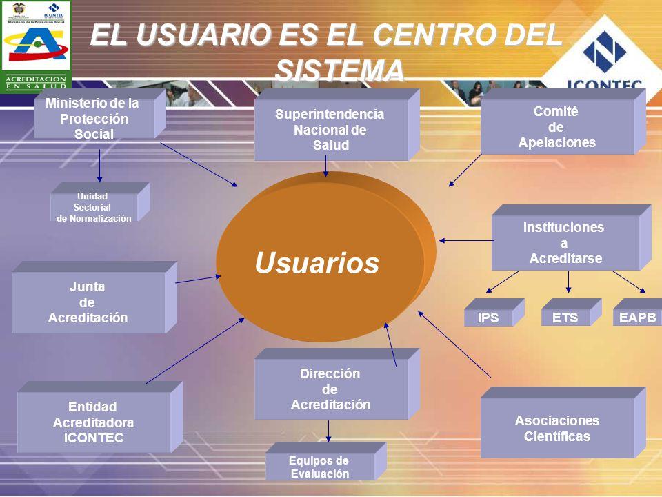 EL USUARIO ES EL CENTRO DEL SISTEMA Usuarios Entidad Acreditadora ICONTEC Junta de Acreditación Dirección de Acreditación Equipos de Evaluación Instit