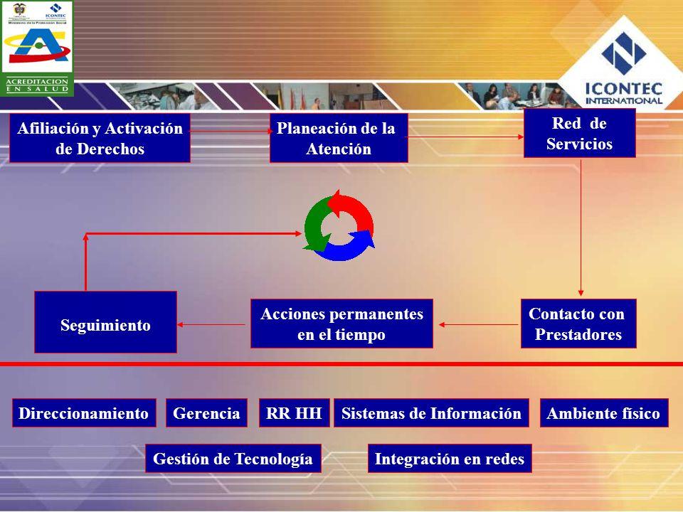 Afiliación y Activación de Derechos Planeación de la Atención Red de Servicios Contacto con Prestadores Acciones permanentes en el tiempo Seguimiento