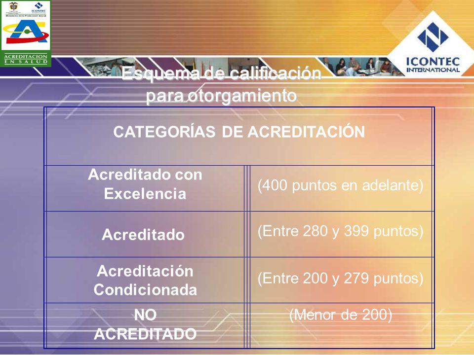 Esquema de calificación para otorgamiento CATEGORÍAS DE ACREDITACIÓN Acreditado con Excelencia (400 puntos en adelante) Acreditado (Entre 280 y 399 pu