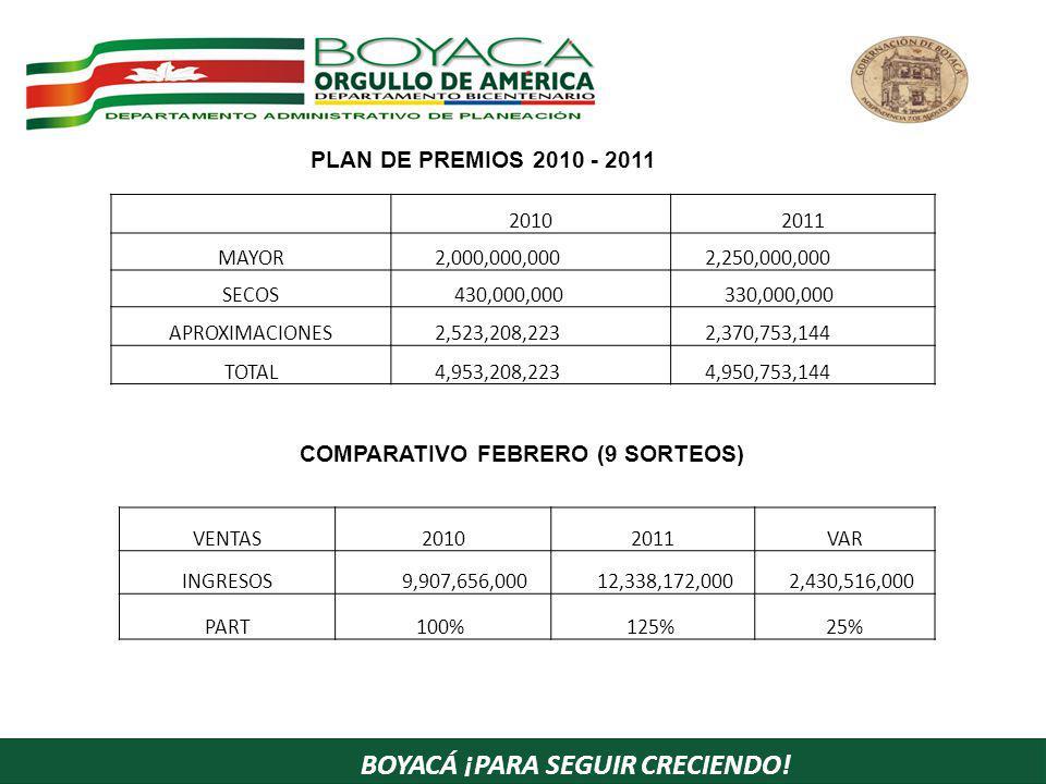 BOYACÁ ¡PARA SEGUIR CRECIENDO! PLAN DE PREMIOS 2010 - 2011 20102011 MAYOR 2,000,000,000 2,250,000,000 SECOS 430,000,000 330,000,000 APROXIMACIONES 2,5