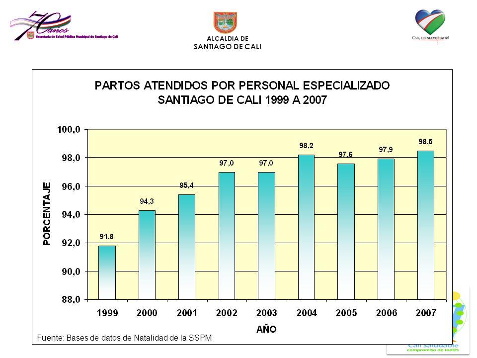 ALCALDIA DE SANTIAGO DE CALI Fuente: Bases de datos de Natalidad de la SSPM