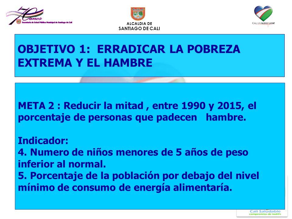 ALCALDIA DE SANTIAGO DE CALI OBJETIVO 1: ERRADICAR LA POBREZA EXTREMA Y EL HAMBRE META 2 : Reducir la mitad, entre 1990 y 2015, el porcentaje de perso