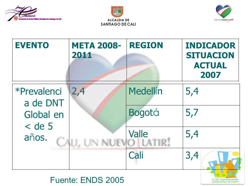 ALCALDIA DE SANTIAGO DE CALI *Prevalenci a de DNT Global en < de 5 a ñ os. 2,4Medell í n5,4 Bogot á 5,7 Valle5,4 Cali3,4 EVENTOMETA 2008- 2011 REGIONI