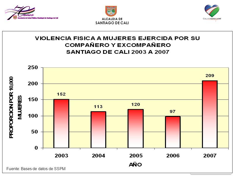 ALCALDIA DE SANTIAGO DE CALI Fuente: Bases de datos de SSPM