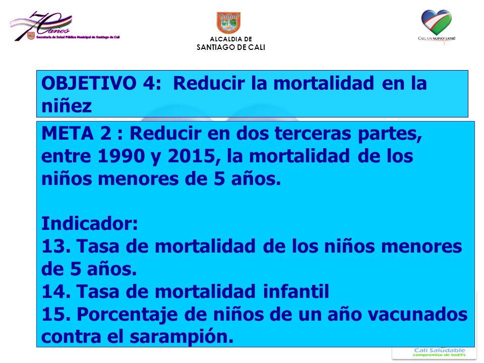 ALCALDIA DE SANTIAGO DE CALI OBJETIVO 4: Reducir la mortalidad en la niñez META 2 : Reducir en dos terceras partes, entre 1990 y 2015, la mortalidad d