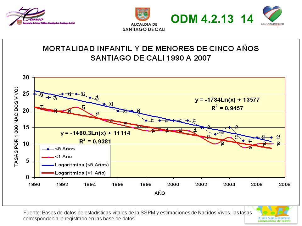 ALCALDIA DE SANTIAGO DE CALI Fuente: Bases de datos de estadísticas vitales de la SSPM y estimaciones de Nacidos Vivos, las tasas corresponden a lo re