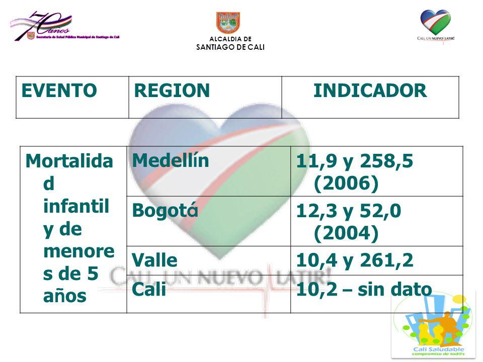 ALCALDIA DE SANTIAGO DE CALI Mortalida d infantil y de menore s de 5 a ñ os Medell í n 11,9 y 258,5 (2006) Bogot á 12,3 y 52,0 (2004) Valle10,4 y 261,