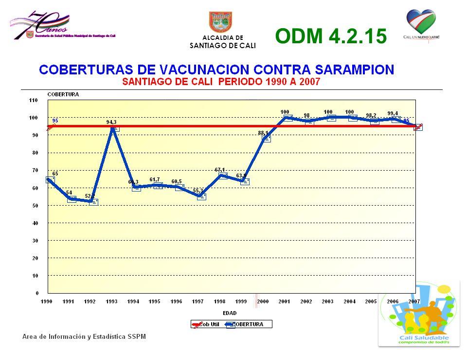 ALCALDIA DE SANTIAGO DE CALI ODM 4.2.15