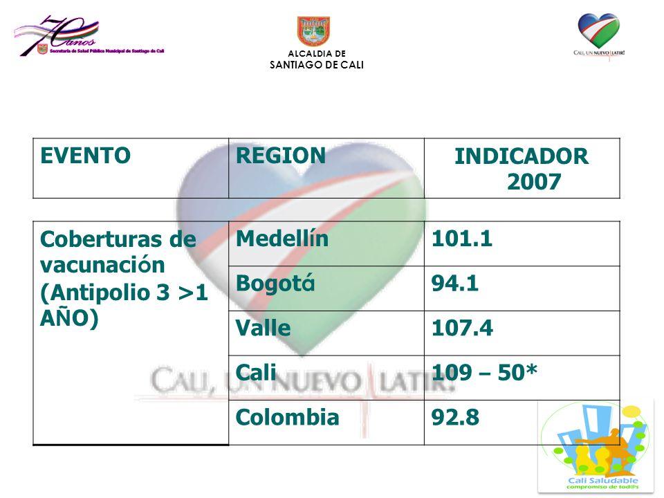 ALCALDIA DE SANTIAGO DE CALI Coberturas de vacunaci ó n (Antipolio 3 >1 A Ñ O) Medell í n 101.1 Bogot á 94.1 Valle107.4 Cali 109 – 50* Colombia92.8 EV