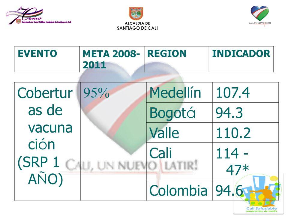 ALCALDIA DE SANTIAGO DE CALI Cobertur as de vacuna ci ó n (SRP 1 A Ñ O) 95% Medell í n107.4 Bogot á 94.3 Valle110.2 Cali114 - 47* Colombia94.6 EVENTOM