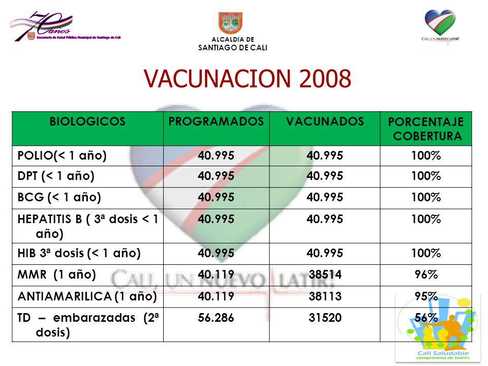 ALCALDIA DE SANTIAGO DE CALI BIOLOGICOSPROGRAMADOSVACUNADOSPORCENTAJE COBERTURA POLIO(< 1 a ñ o)40.995 100% DPT (< 1 a ñ o)40.995 100% BCG (< 1 a ñ o)