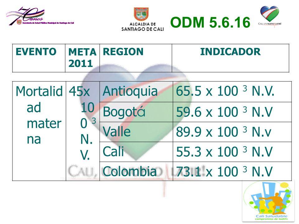 ALCALDIA DE SANTIAGO DE CALI Mortalid ad mater na 45x 10 0 3 N. V. Antioquia65.5 x 100 3 N.V. Bogot á 59.6 x 100 3 N.V Valle89.9 x 100 3 N.v Cali55.3