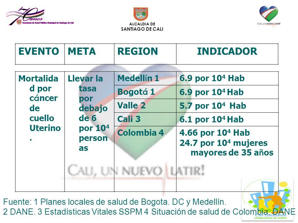 ALCALDIA DE SANTIAGO DE CALI Mortalida d por c á ncer de cuello Uterino. Llevar la tasa por debajo de 6 por 10 4 person as Medell í n 1 6.9 por 10 4 H