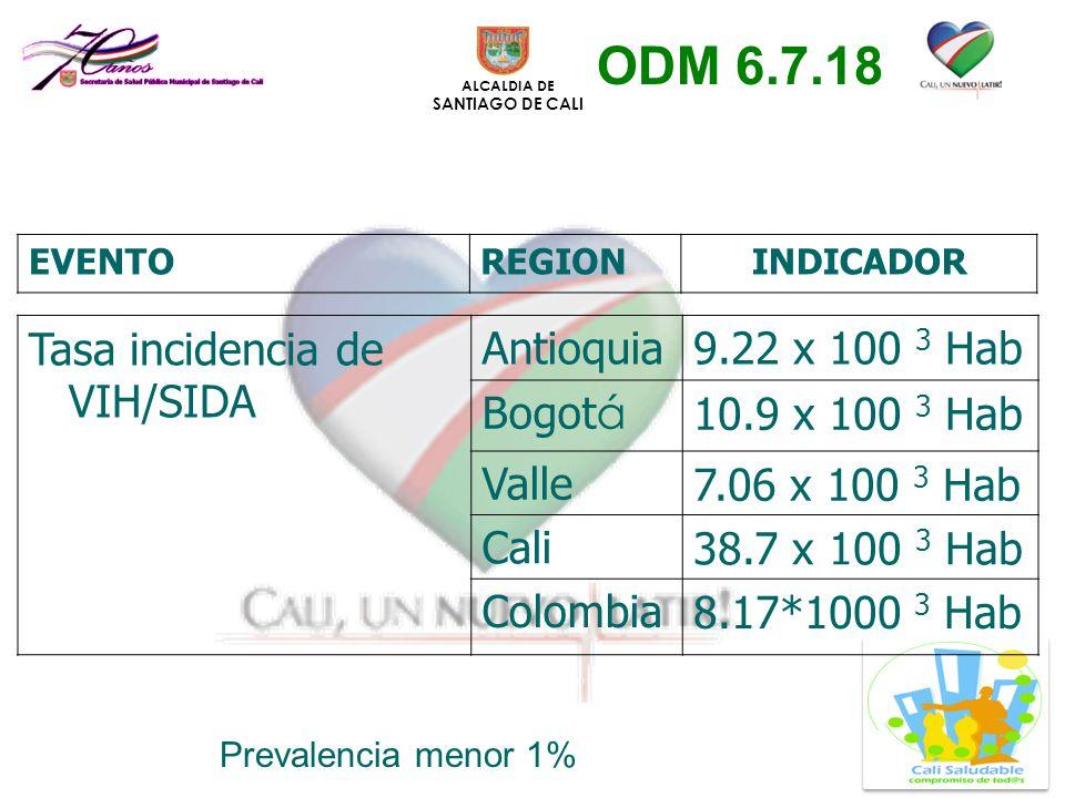 ALCALDIA DE SANTIAGO DE CALI Tasa incidencia de VIH/SIDA Antioquia9.22 x 100 3 Hab Bogot á 10.9 x 100 3 Hab Valle7.06 x 100 3 Hab Cali38.7 x 100 3 Hab