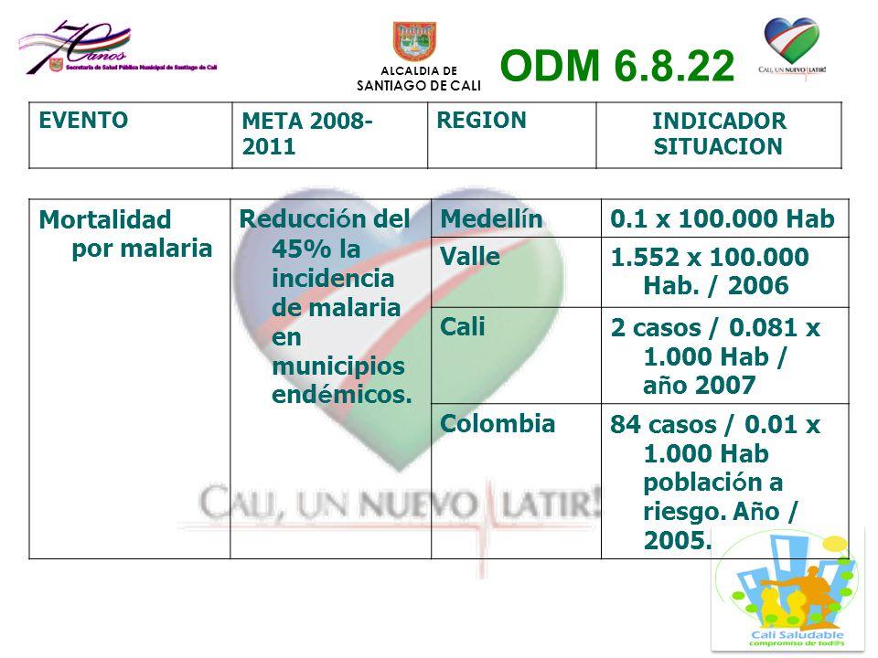 ALCALDIA DE SANTIAGO DE CALI Mortalidad por malaria Reducci ó n del 45% la incidencia de malaria en municipios end é micos. Medell í n 0.1 x 100.000 H