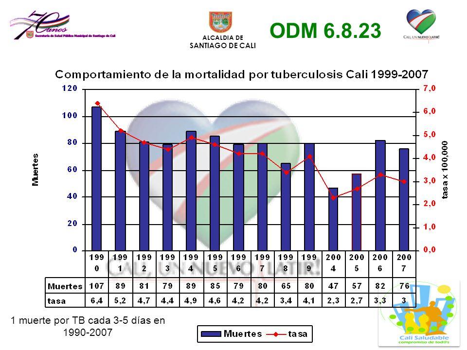 ALCALDIA DE SANTIAGO DE CALI 1 muerte por TB cada 3-5 días en 1990-2007 ODM 6.8.23