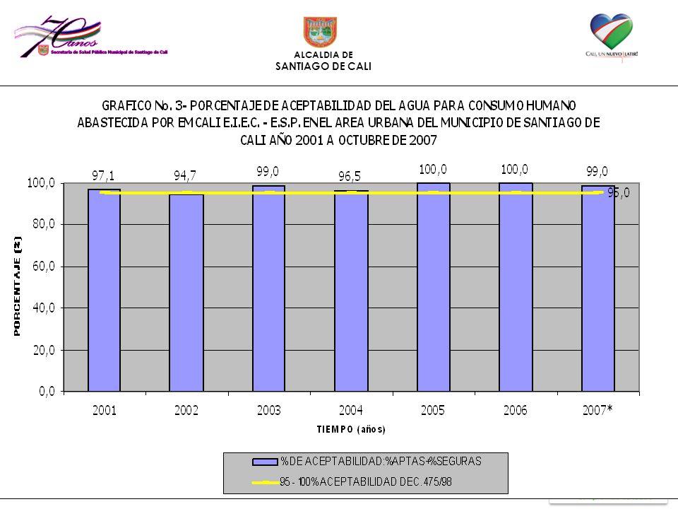 ALCALDIA DE SANTIAGO DE CALI Resultados de la vigilancia de la calidad del agua en el área urbana del municipio de Cali 2004-2007