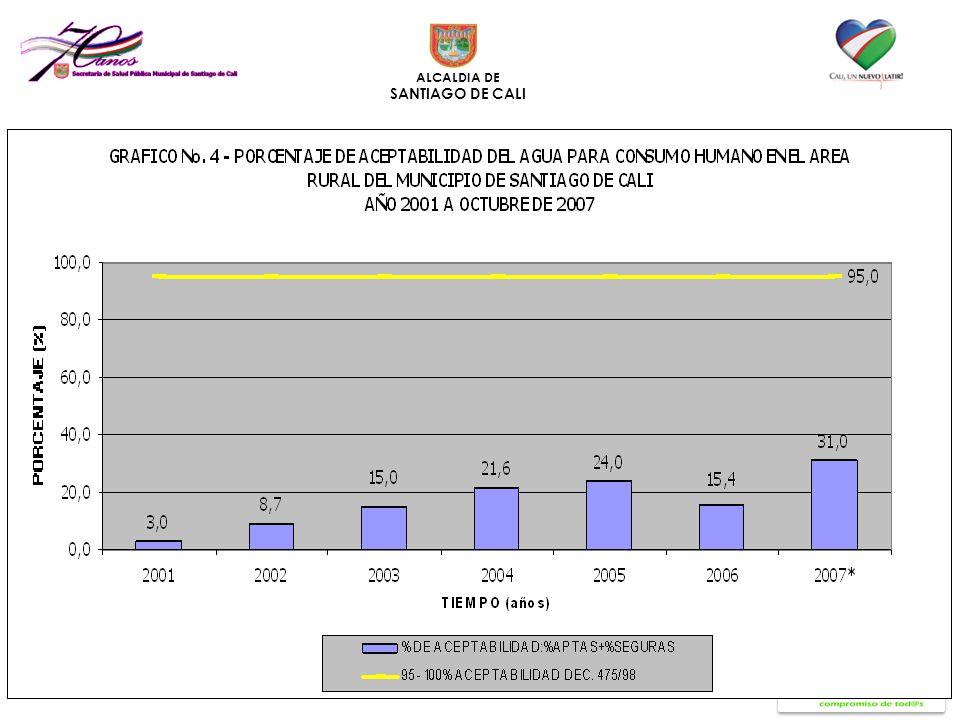 ALCALDIA DE SANTIAGO DE CALI Resultados de vigilancia calidad de agua zona rural municipio de Cali 2001-2007