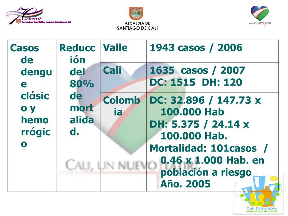 ALCALDIA DE SANTIAGO DE CALI Casos de dengu e cl á sic o y hemo rr á gic o Reducc i ó n del 80% de mort alida d. Valle1943 casos / 2006 Cali1635 casos