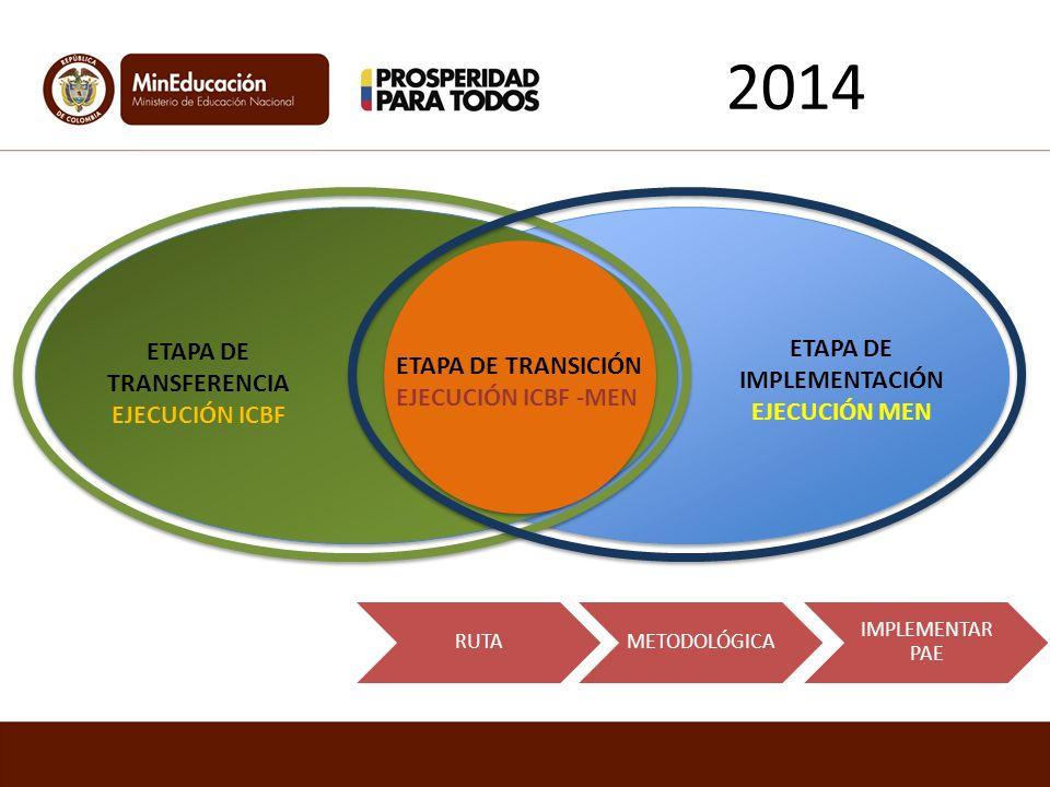 ETAPA DE TRANSFERENCIA EJECUCIÓN ICBF ETAPA DE TRANSICIÓN EJECUCIÓN ICBF -MEN ETAPA DE IMPLEMENTACIÓN EJECUCIÓN MEN RUTAMETODOLÓGICA IMPLEMENTAR PAE 2